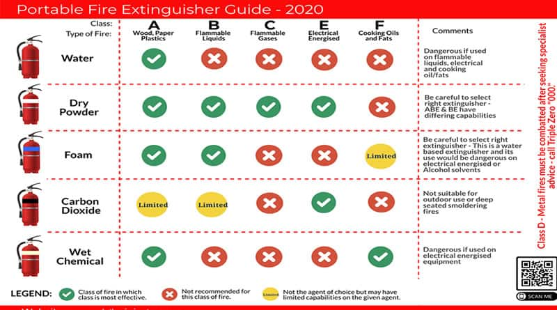 fire extinguisher identification guide